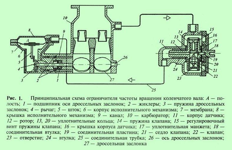 Ограничитель максимальной частоты вращения коленчатого вала двигателя