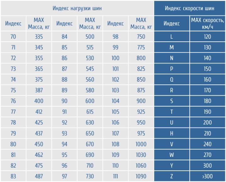 Таблица индексов скорости и нагрузки на шины